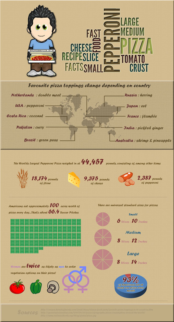 Cheese Pizza Infograph