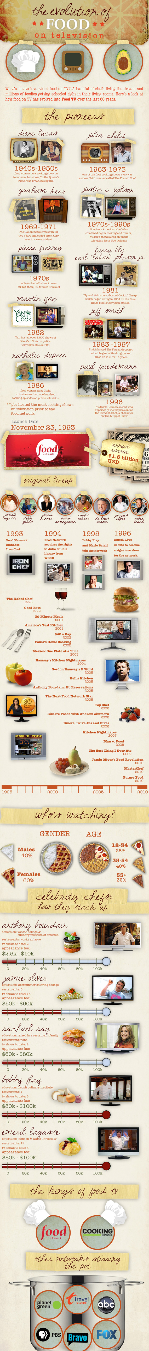 The Visual History of TV Cooking Shows