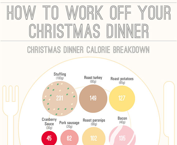 Working off your Christmas Dinner